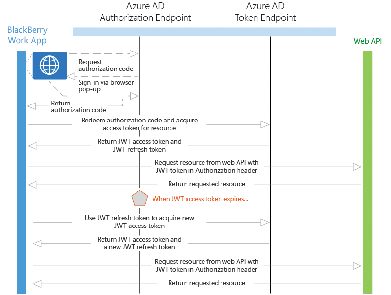 How BlackBerry Work Uses Azure Active Directory Authentication (ADAL)